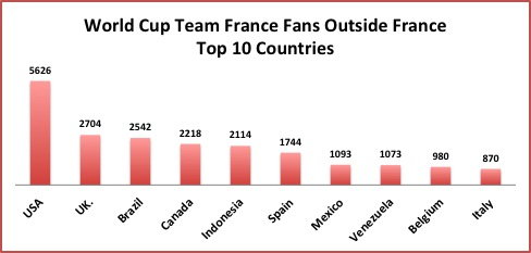 World Cup Twitter Facts: France Edition | Tweepsmap Blog