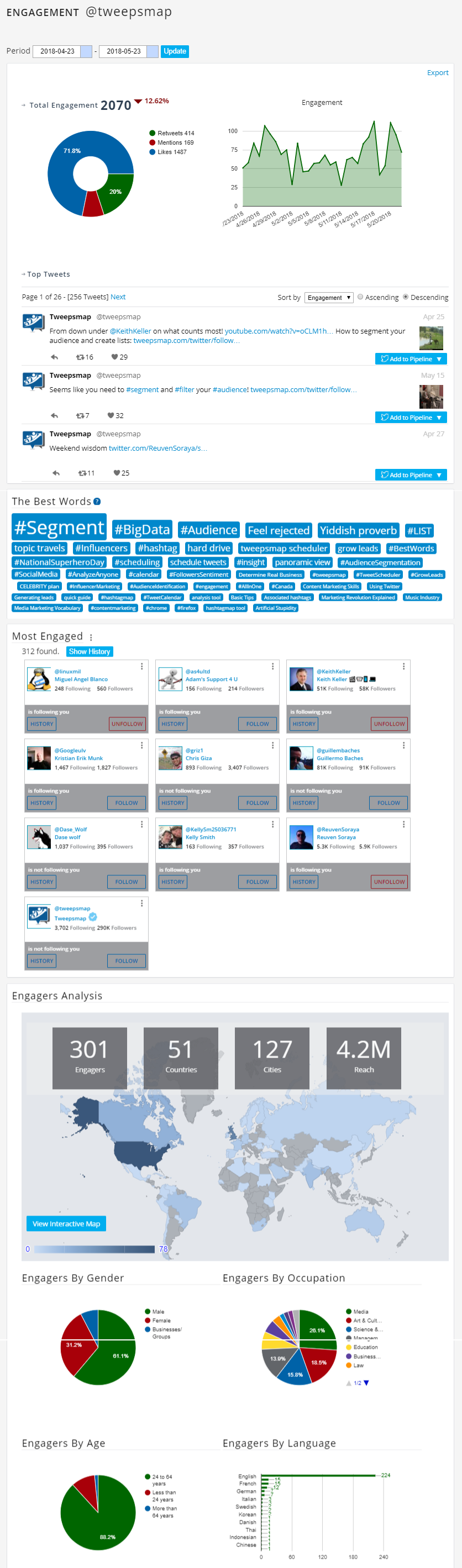 Twitter Engagement Dashboard